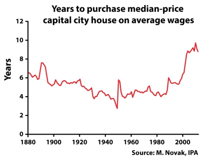 years-to-purchase-house-hey